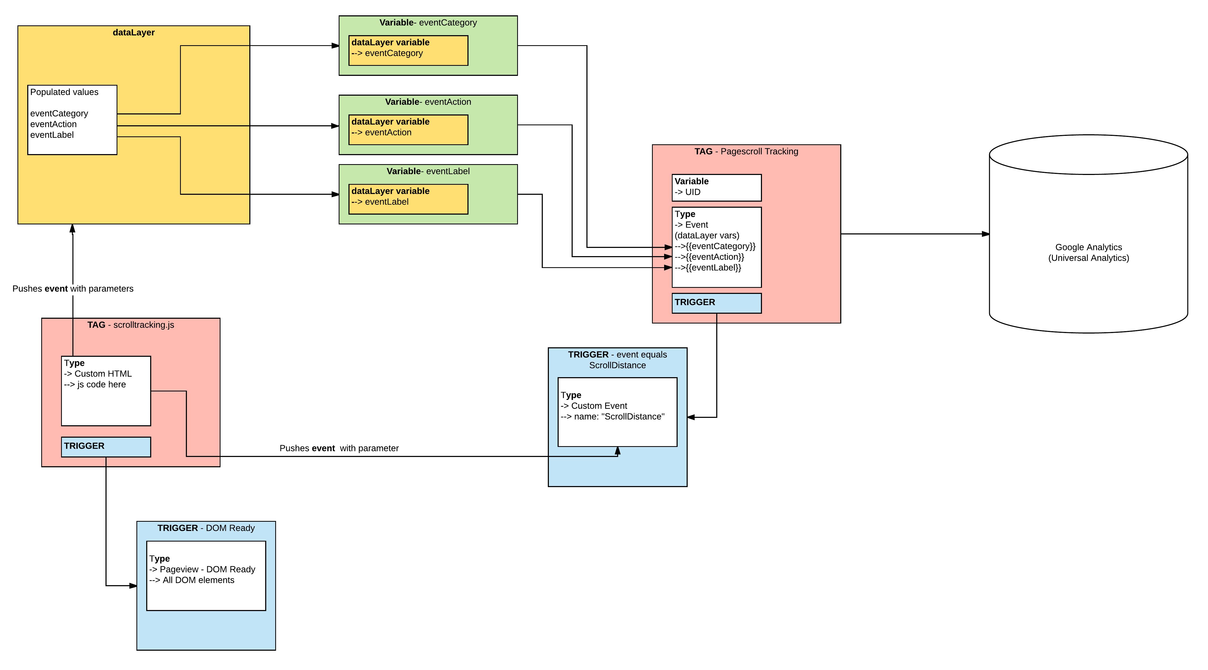 Scroll Depth Tracking  U2013 Google Tag Manager Implementation
